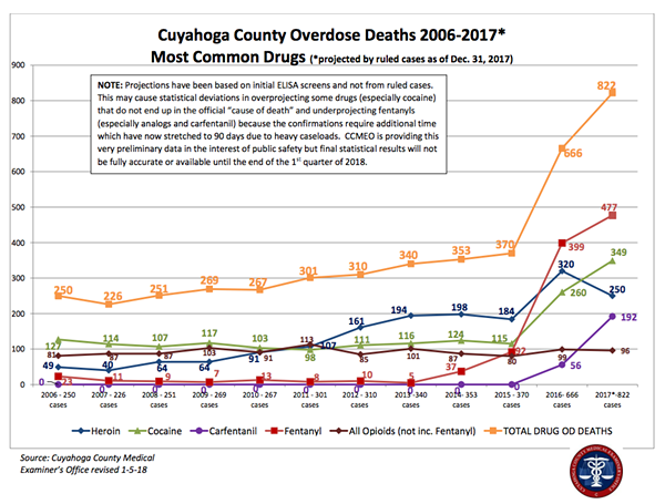 Chart of Cuyahoga County Overdose Deaths 2006-2017